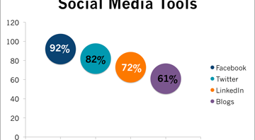 MarketersFavSocMedTools-360x198 Corporate Social Media by the Numbers