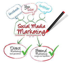 Social Media and Marketing Statistics