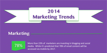 2014 Marketing Trends Feature Image