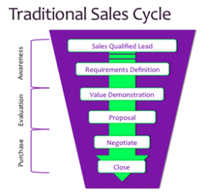 Sales-Life-Cycle-300x281 Conducting Keyword Research for Killer Online Ads
