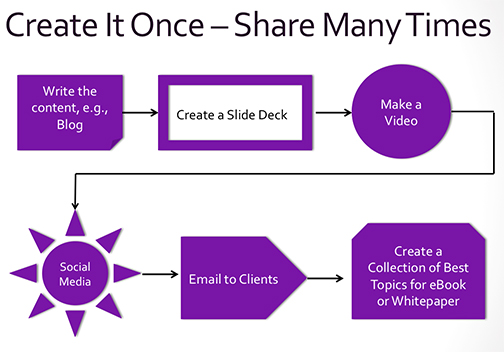 Create-it-once-share-many_sm Three-Step Awesome Content Development Strategy