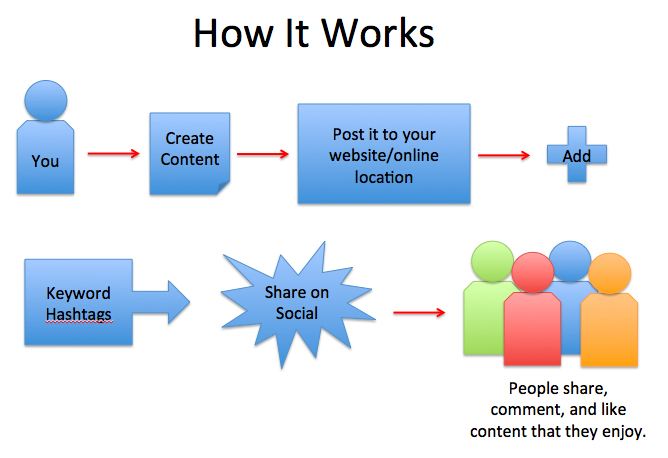 How-social-media-works How to Manage Your Company's Social Media Profiles Like a Pro