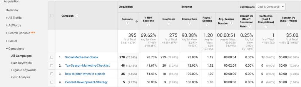 Website-metrics-1024x299 3 Ways to Track Marketing Campaign Effectiveness