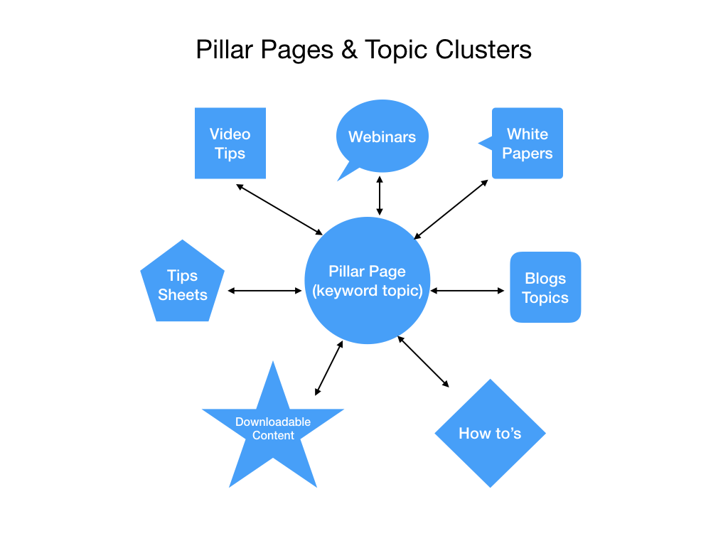 Pillar Pages Topic Clusters