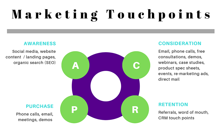 Marketing touchpoints chart