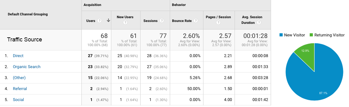 Source-and-returning-visitors Do Your Content Metrics Make You Crazy?