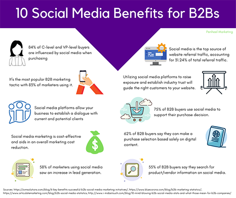 10 Social Media Benefits for B2Bs small