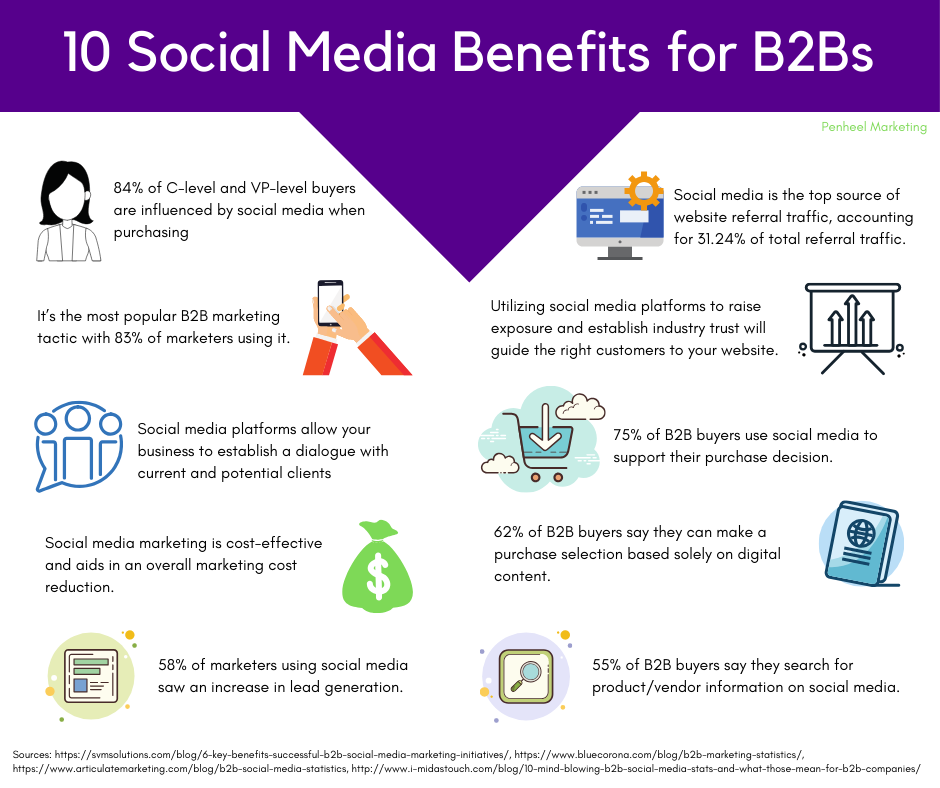 10 Social Media Benefits for B2Bs large