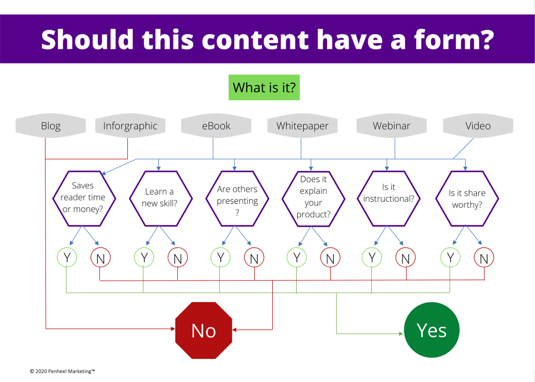 content form infographic