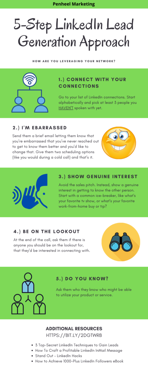 Infograpchi - 5-step linkedin lead generation approach