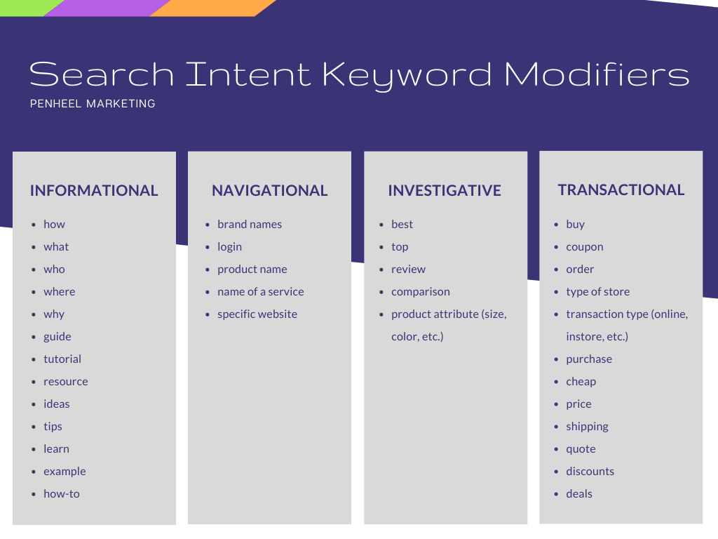 what-are-search-intent-keyword-modifiers-chart Boost Your Search Ranking With Search Intent Keywords