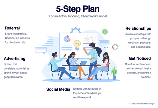 5-step-plan-inbound-client-work-funnel-sm Win Clients With This 5-Step Inbound Plan