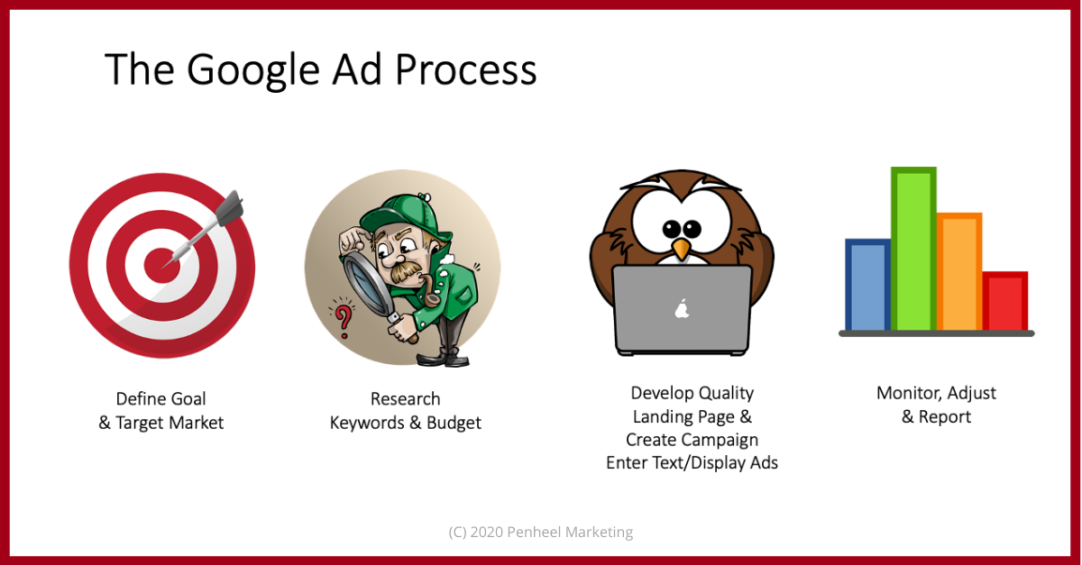 google ad process